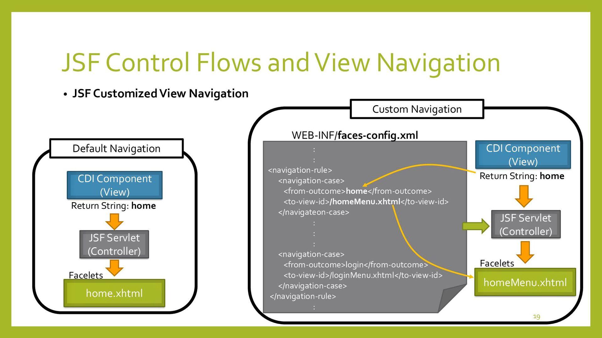 2 way linkages of Servlet/JSP • How to link 2 S...