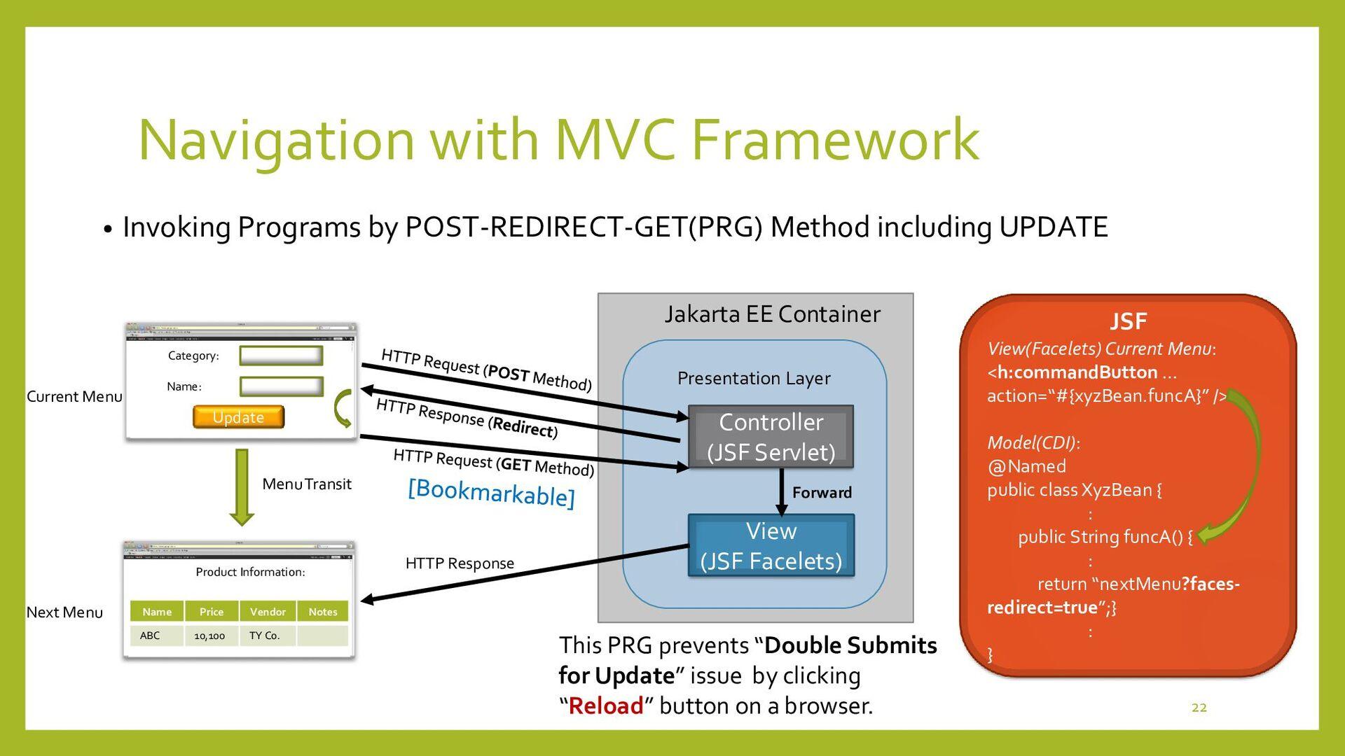 Navigation with MVC Framework • Invoking Progra...