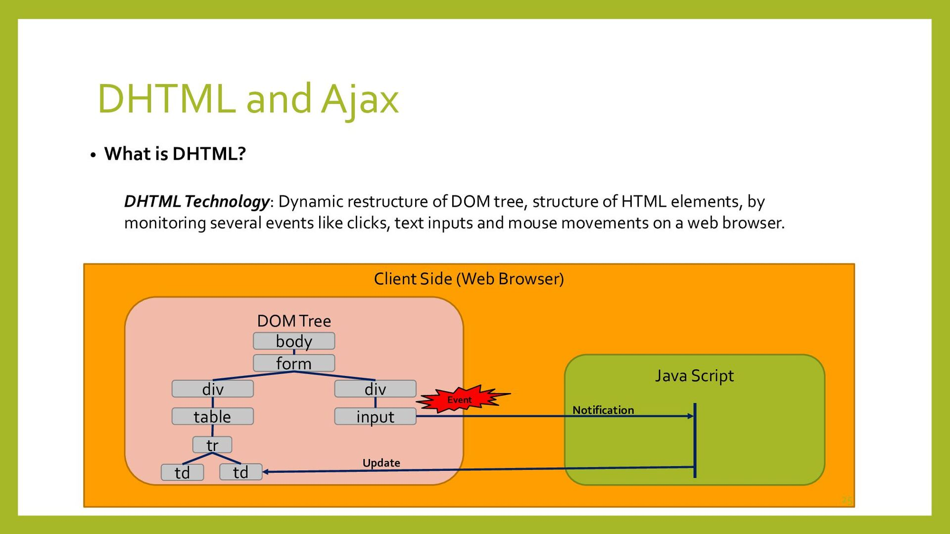 DHTML and Ajax Ajax Technology: Combination tec...