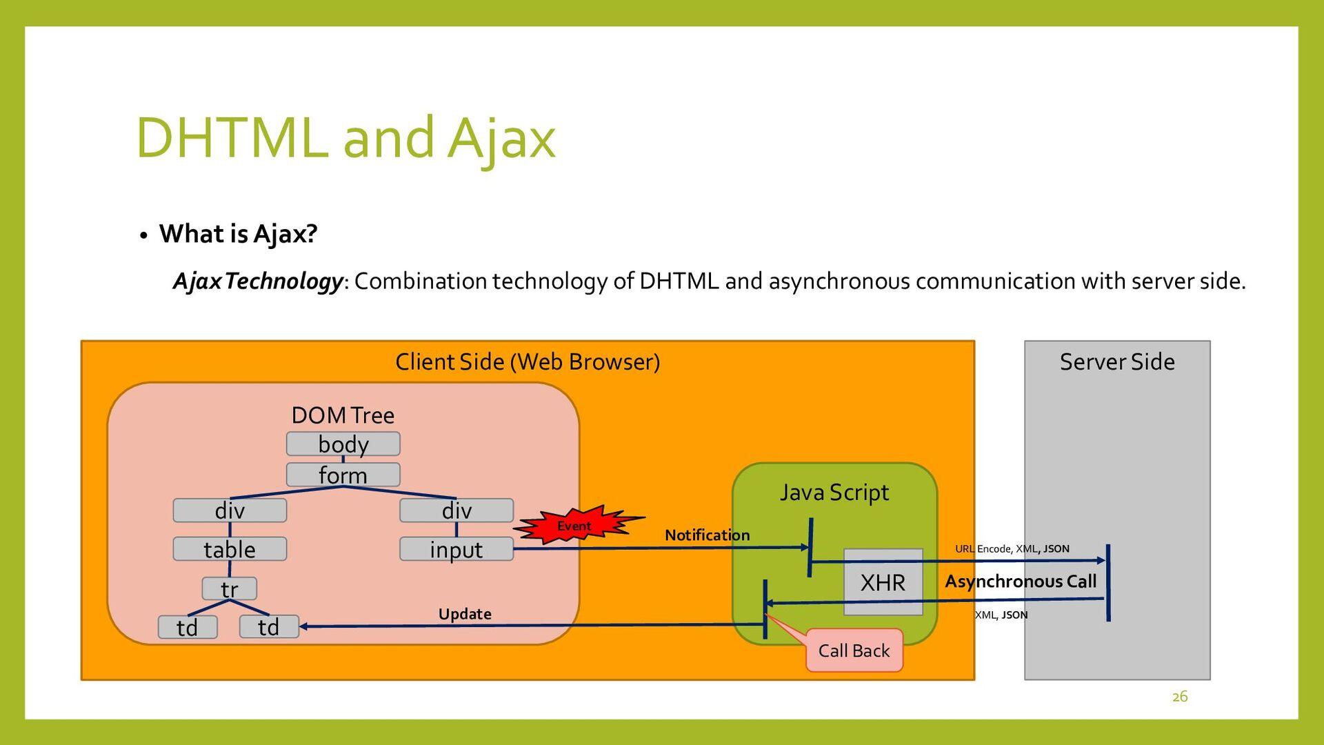 Ajax Technology • Ajax = Asynchronous JavaScrip...