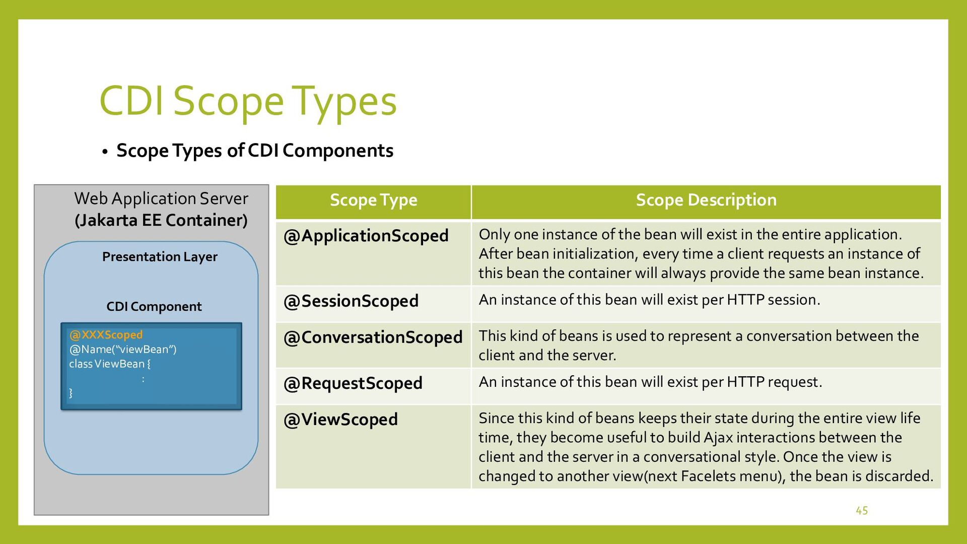 """Application Scoped CDI • Access to """"Application..."""