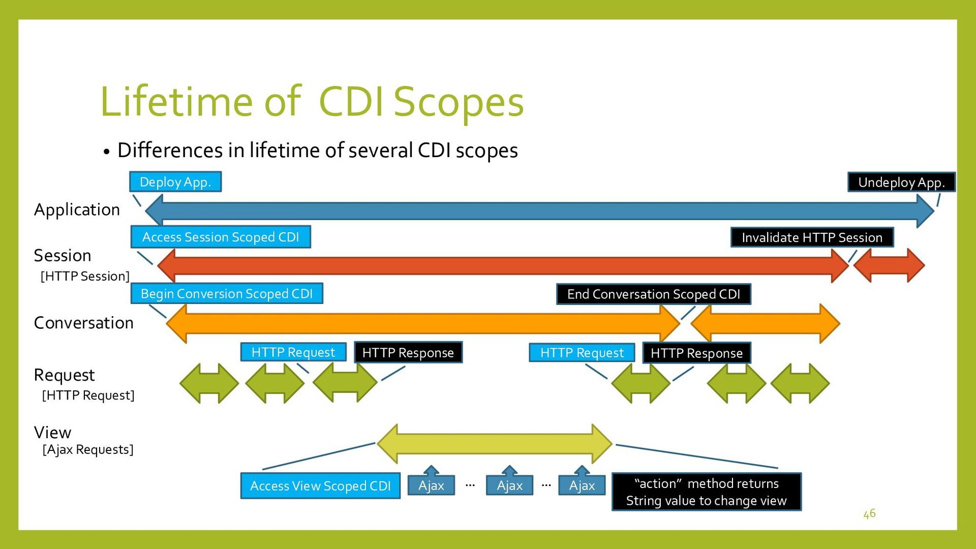 """Session Scoped CDI • Access to """"Session"""" Scoped..."""