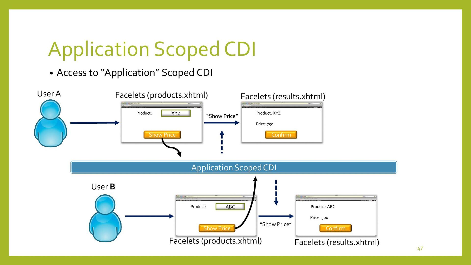 """Conversation Scoped CDI • How to maintain """"Conv..."""