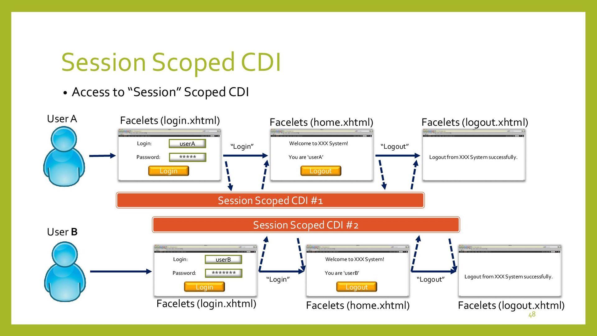 """Request Scoped CDI • Access to """"Request"""" Scoped..."""
