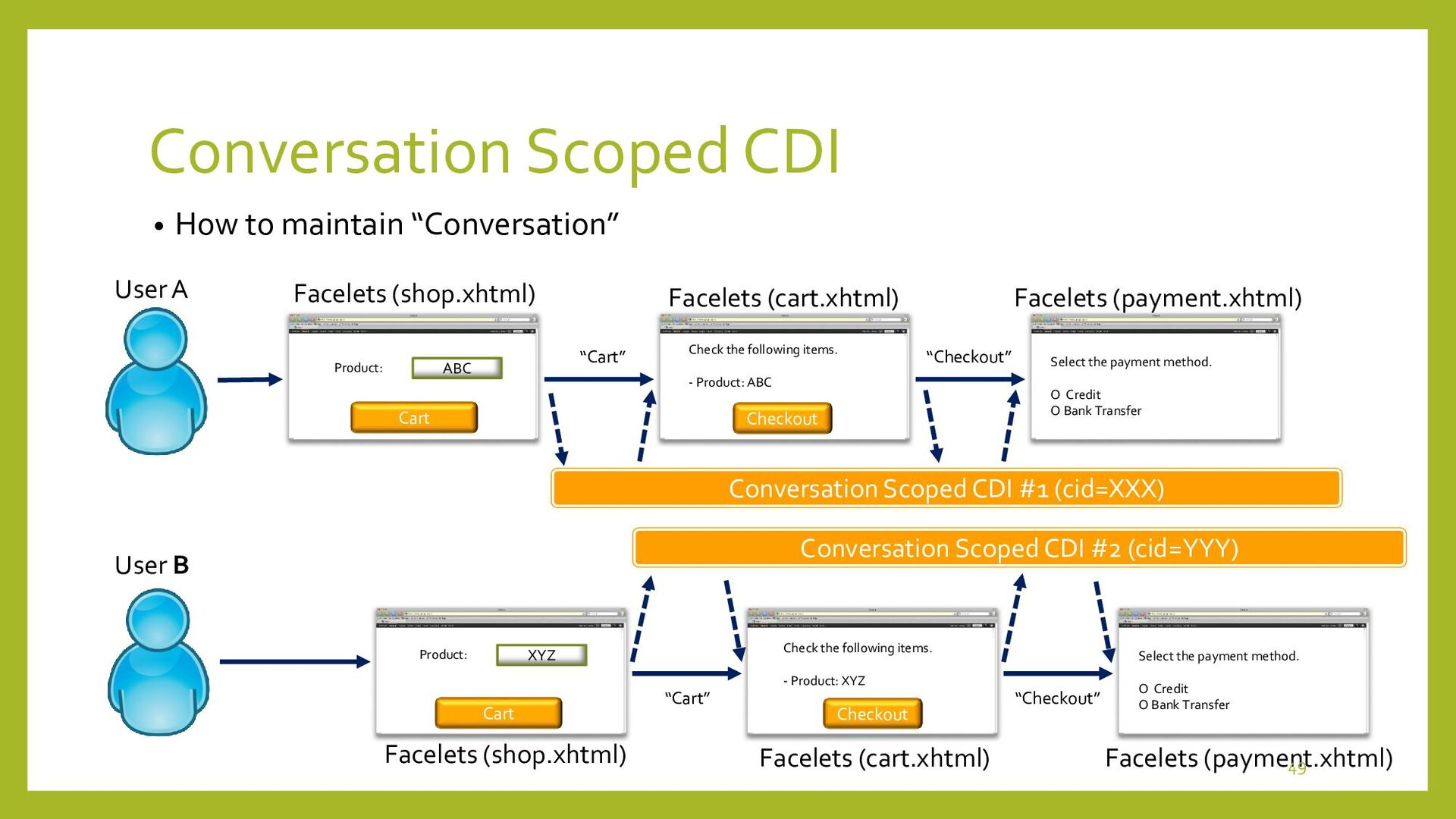 """View Scoped CDI • Access to """"View"""" Scoped CDI """"..."""