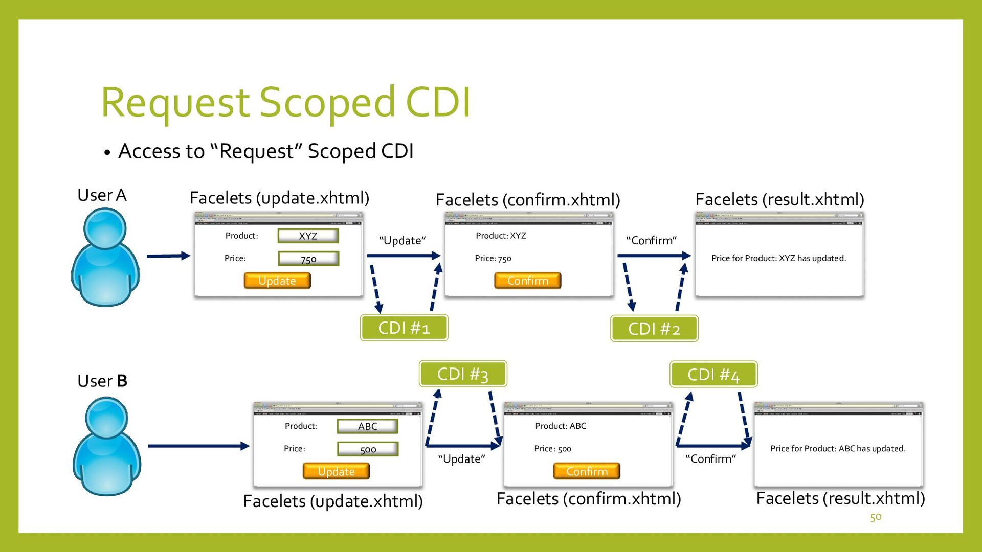 Exercise of Session Scoped CDI • Menu Flows In...