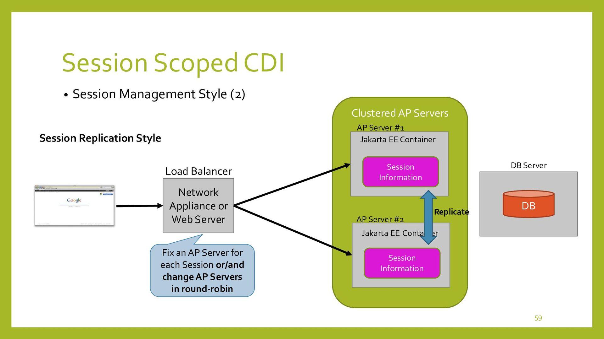 Session Scoped CDI • Demonstration of Sticky Se...
