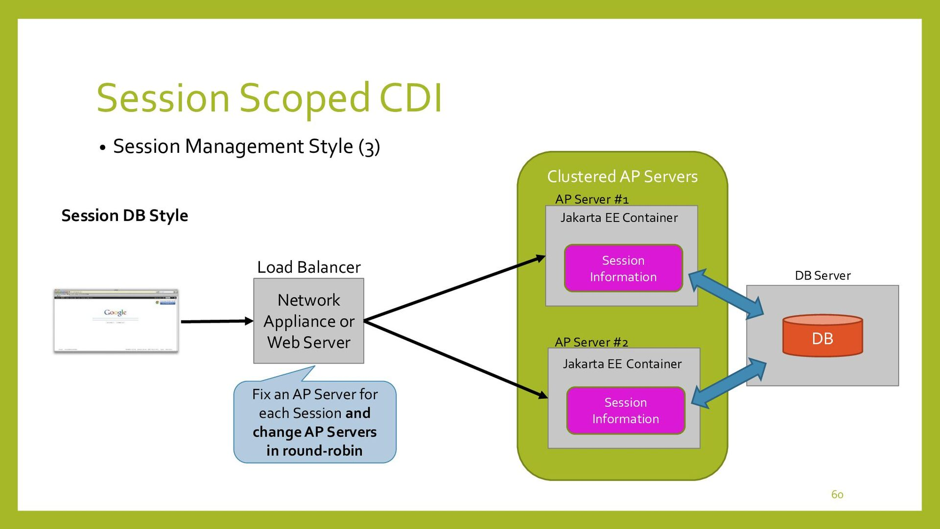 Session Scoped CDI • Demonstration Environment ...