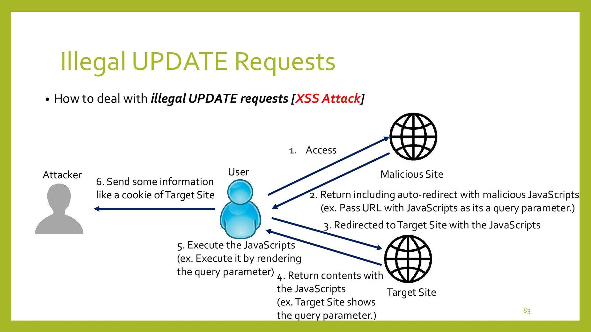 Illegal UPDATE Requests • Summary of Actions fo...