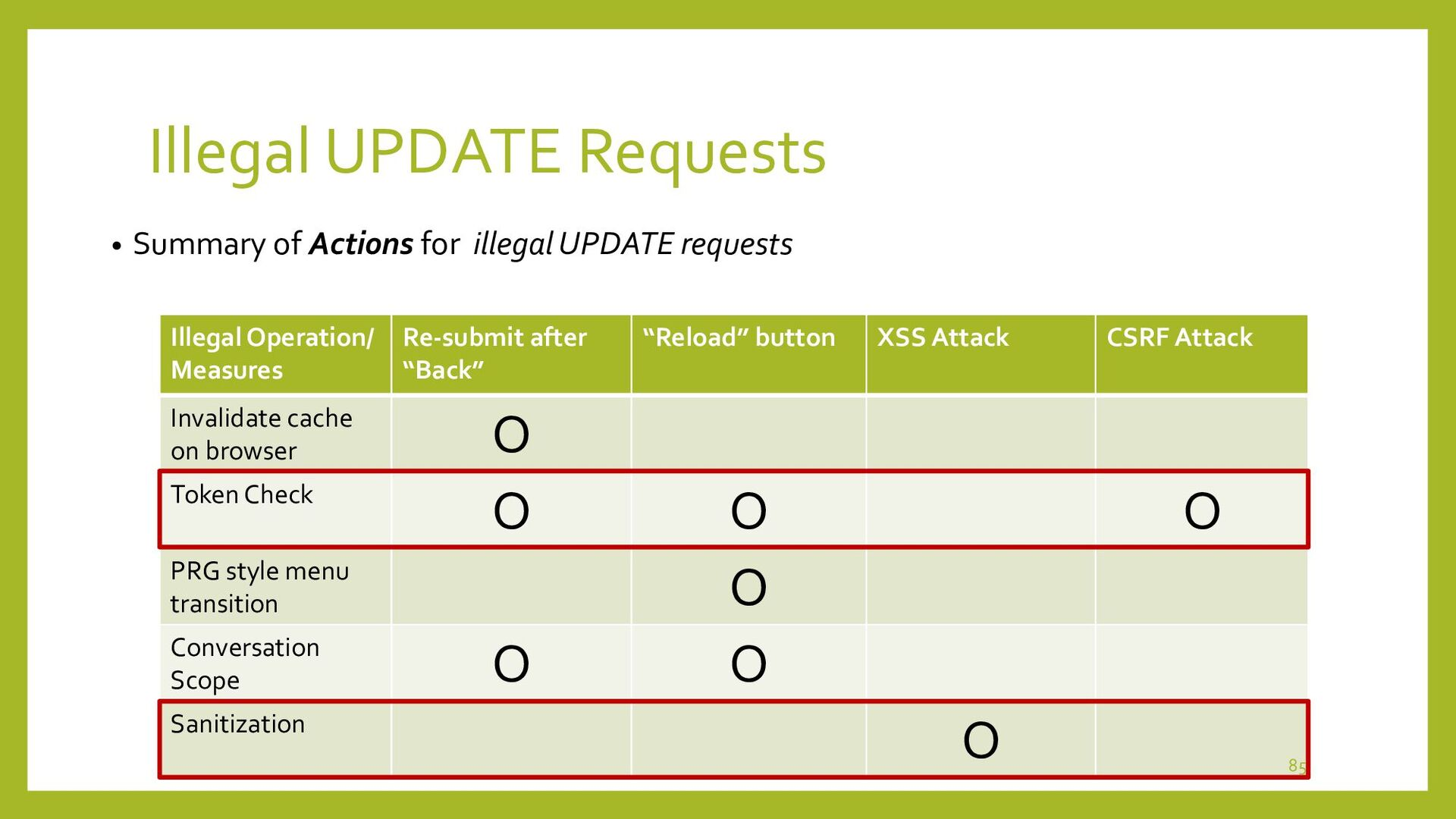 Illegal UPDATE Requests • How to deal with ille...