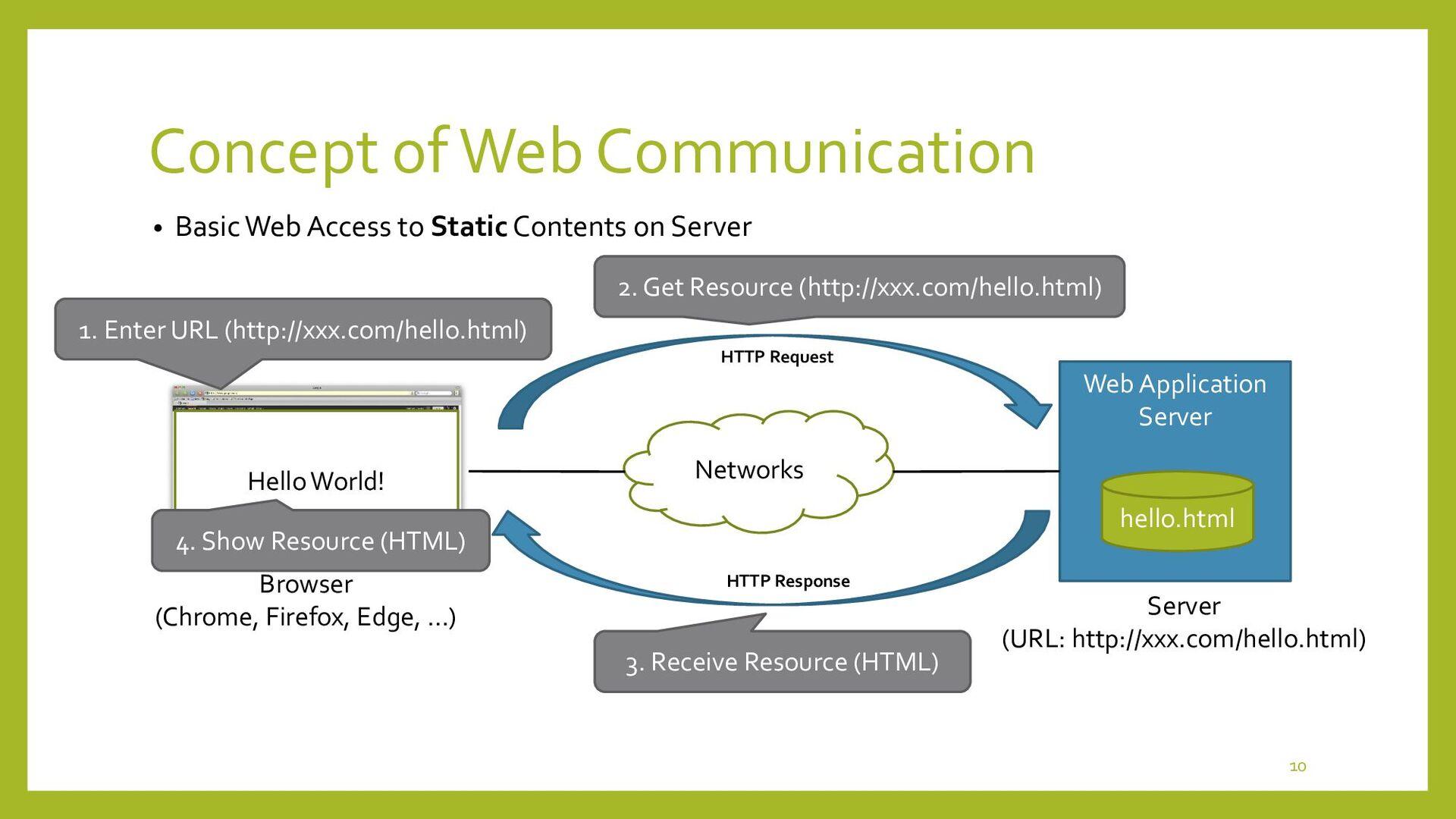 Concept of Web Communication • Basic Web Access...