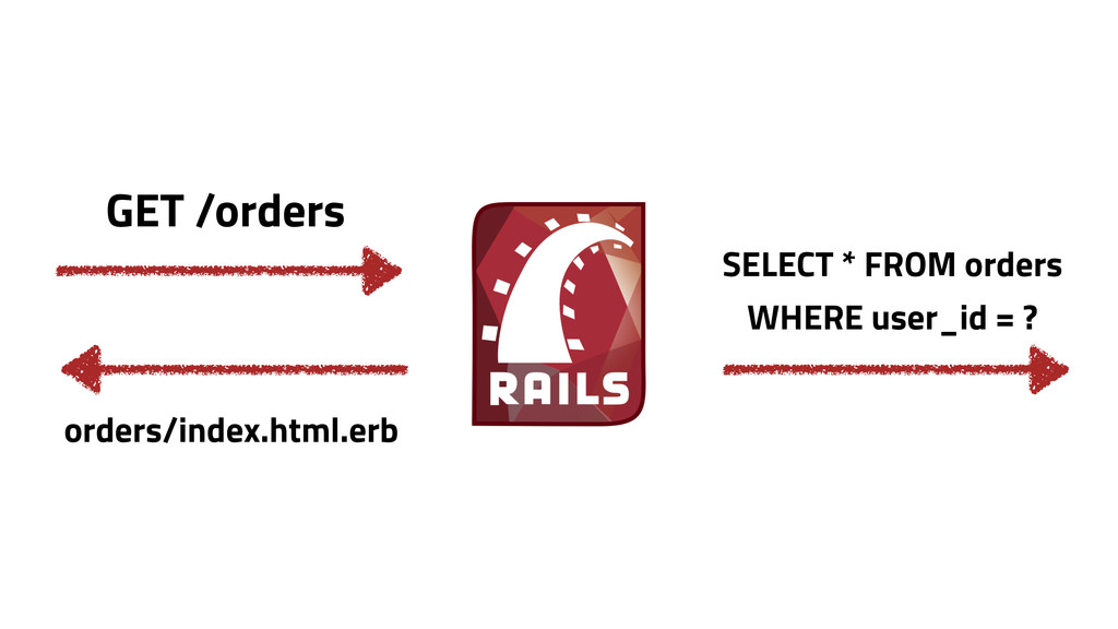 GET /orders orders/index.html.erb SELECT * FROM...