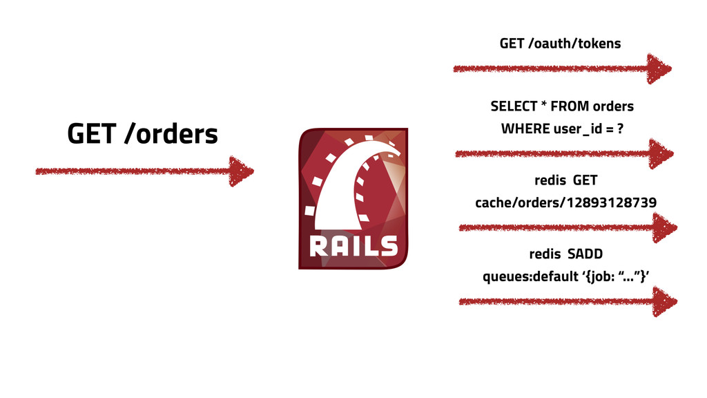 GET /orders SELECT * FROM orders WHERE user_id ...