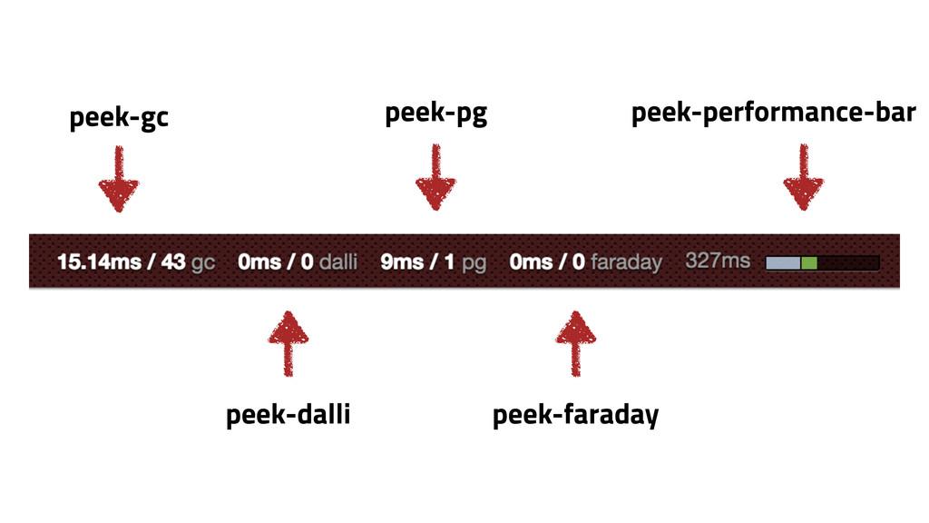 peek-pg peek-performance-bar peek-dalli peek-fa...