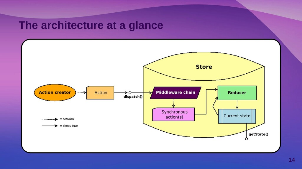 The architecture at a glance 14