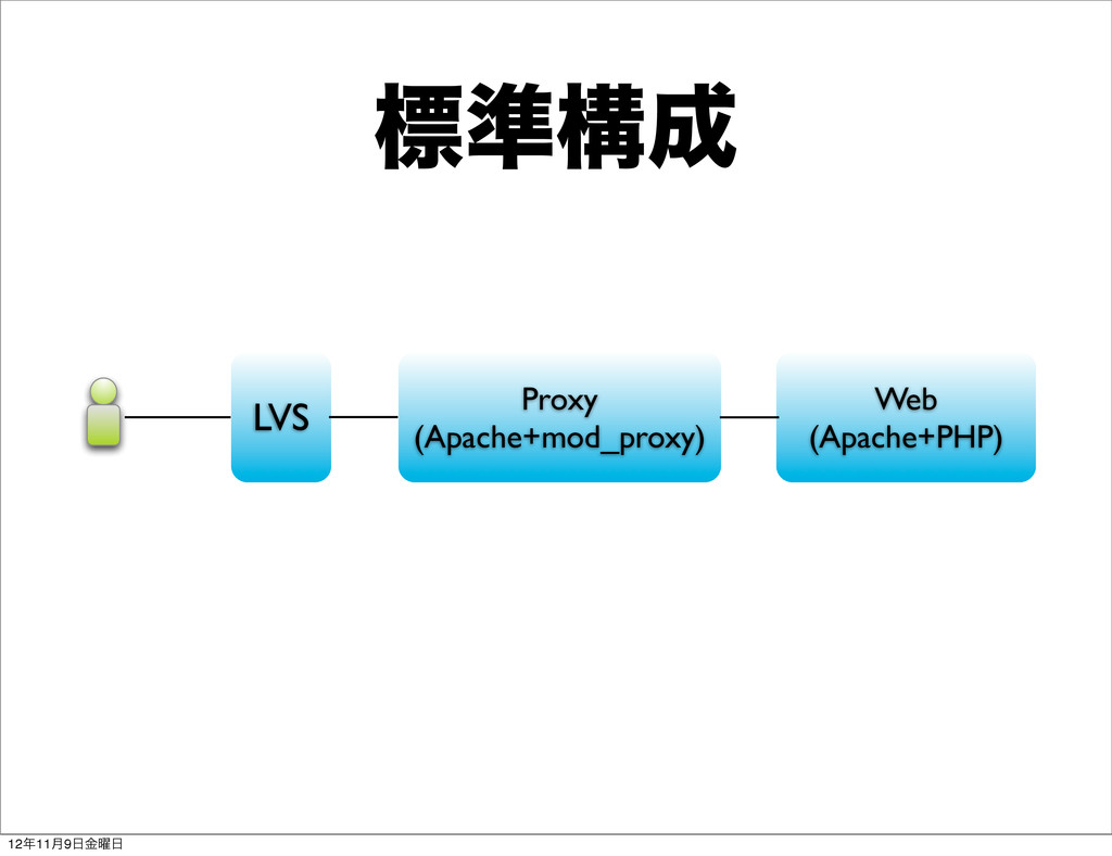 LVS Proxy (Apache+mod_proxy) Web (Apache+PHP) ඪ...