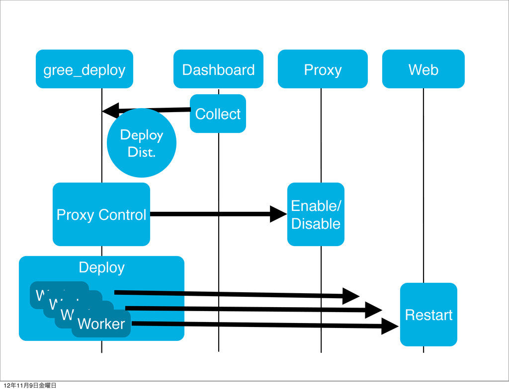 gree_deploy Dashboard Web Collect Proxy Control...