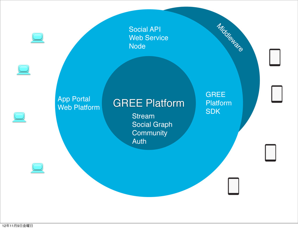 GREE Platform Stream Social Graph Community Aut...