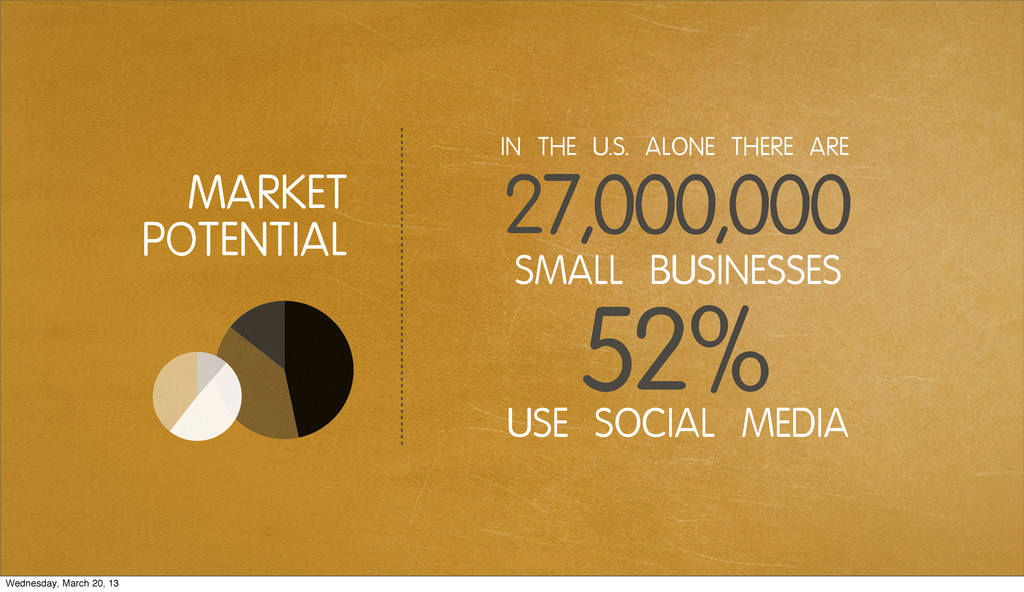 MARKET POTENTIAL USE SOCIAL MEDIA SMALL BUSINES...