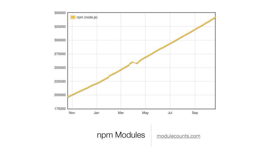 npm Modules modulecounts.com