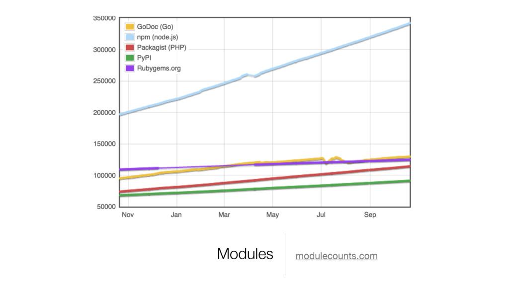 Modules modulecounts.com