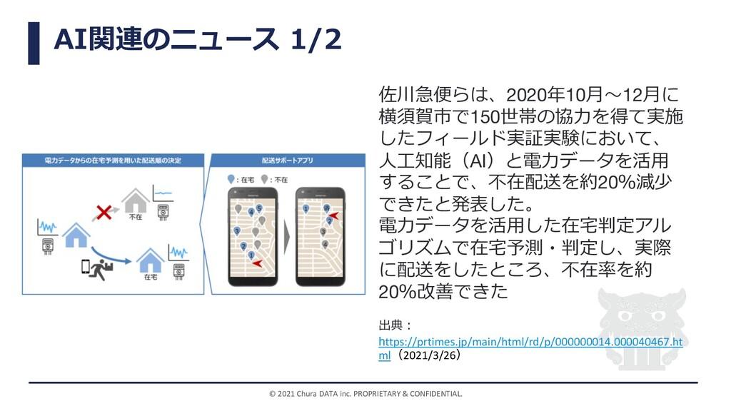 AI関連のニュース 1/2 © 2021 Chura DATA inc. PROPRIETAR...