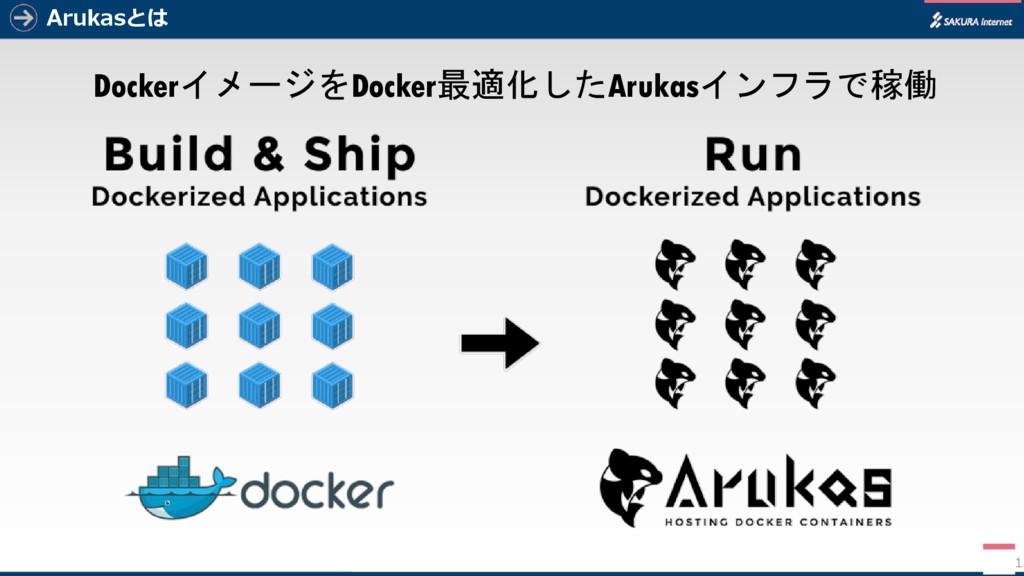Arukasとは DockerイメージをDocker最適化したArukasインフラで稼働 13