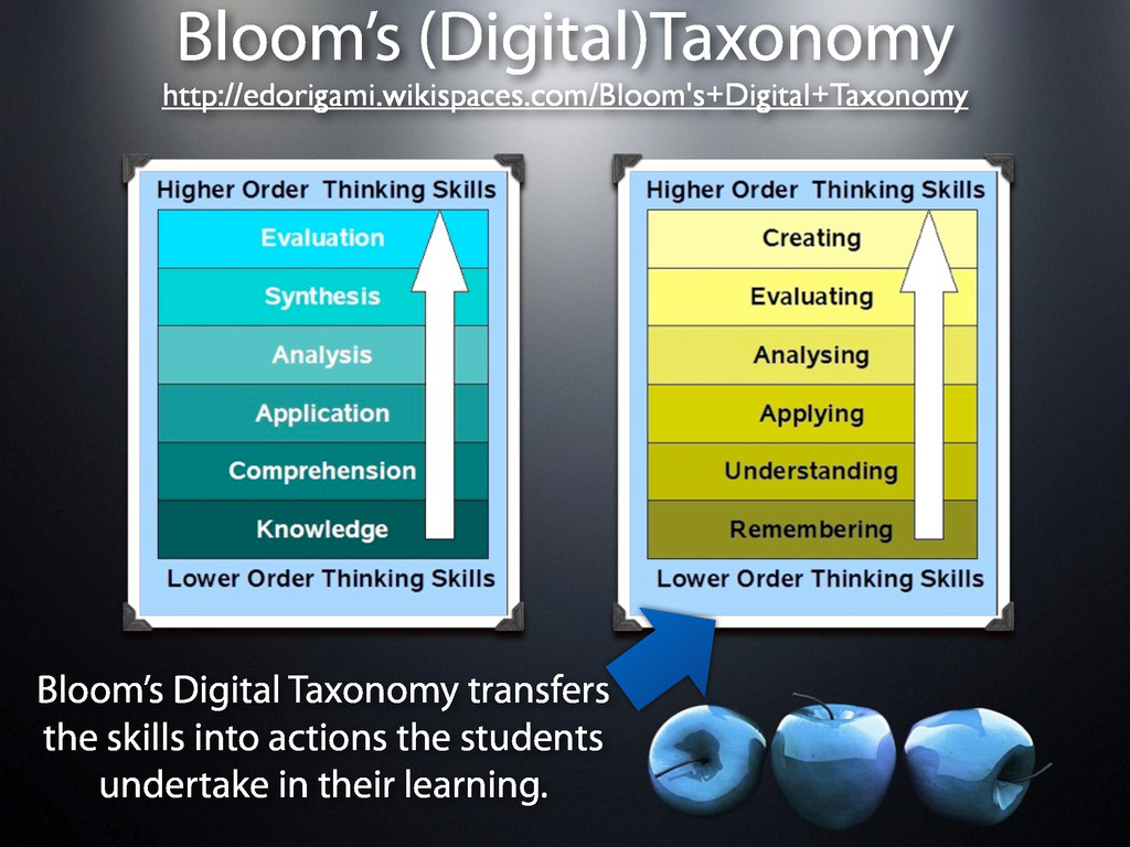 Bloom's (Digital)Taxonomy Bloom's Digital Taxon...