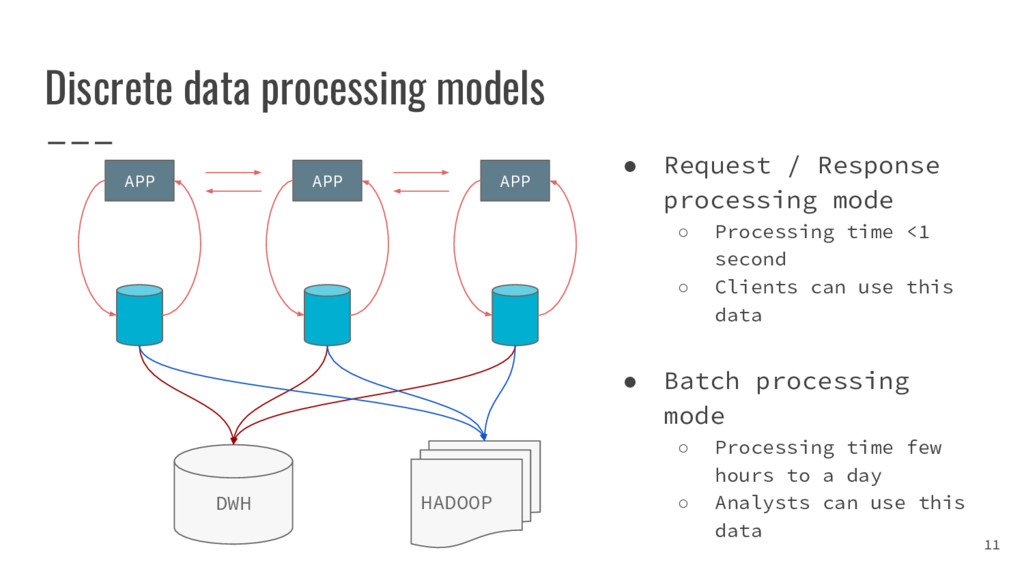 Discrete data processing models 11 APP APP APP ...
