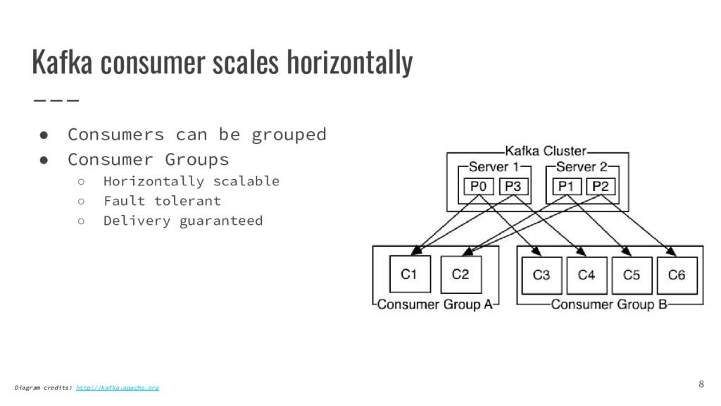 Kafka consumer scales horizontally ● Consumers ...