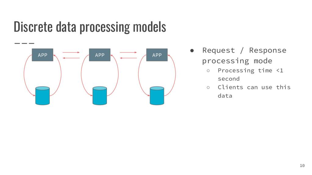 Discrete data processing models 10 APP APP APP ...