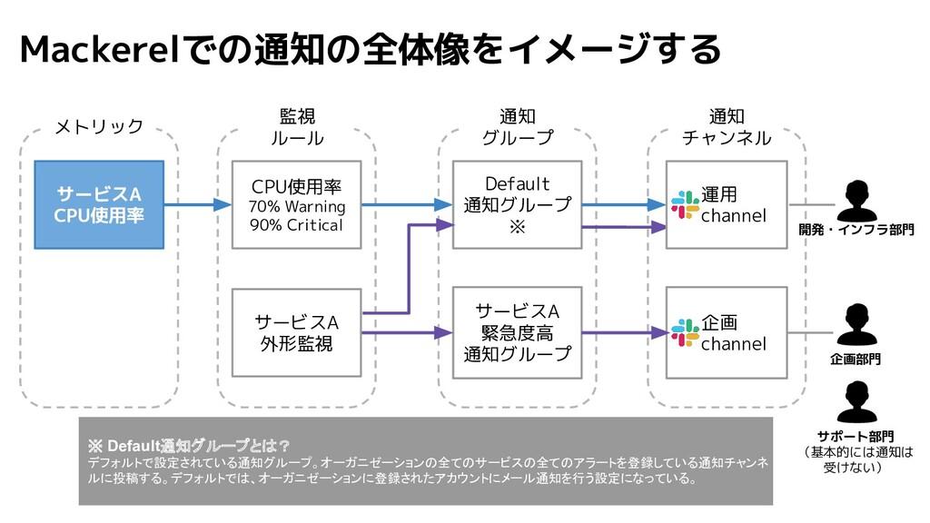 Mackerelでの通知の全体像をイメージする 企画 channel CPU使用率 70% W...