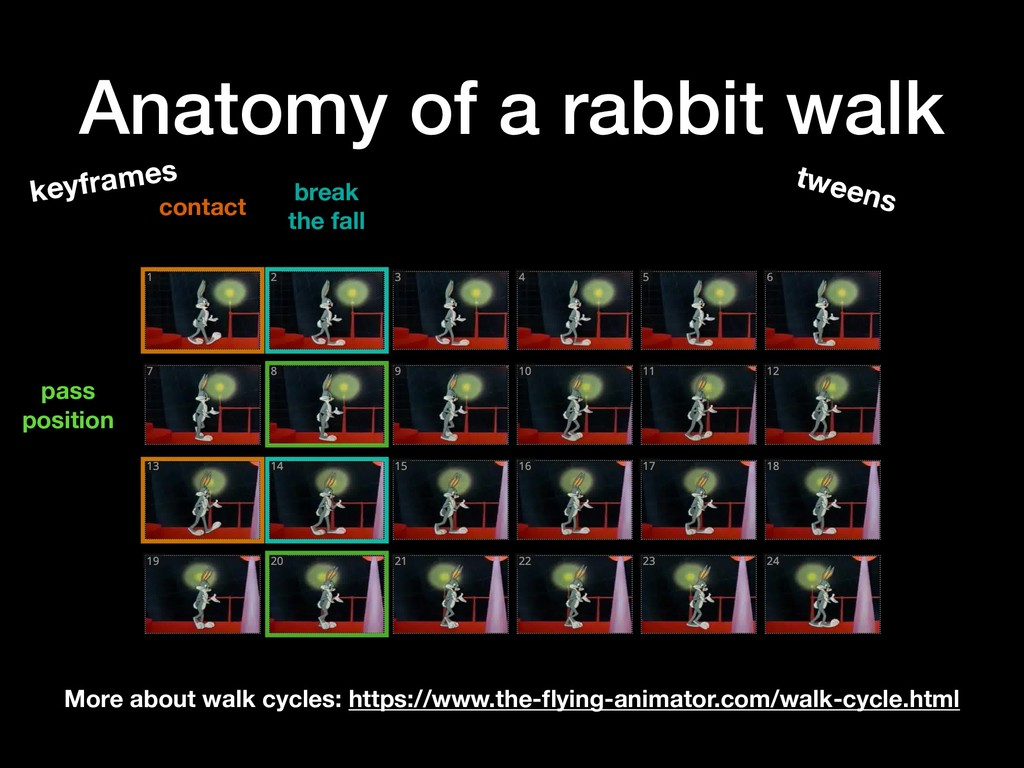 Anatomy of a rabbit walk More about walk cycles...