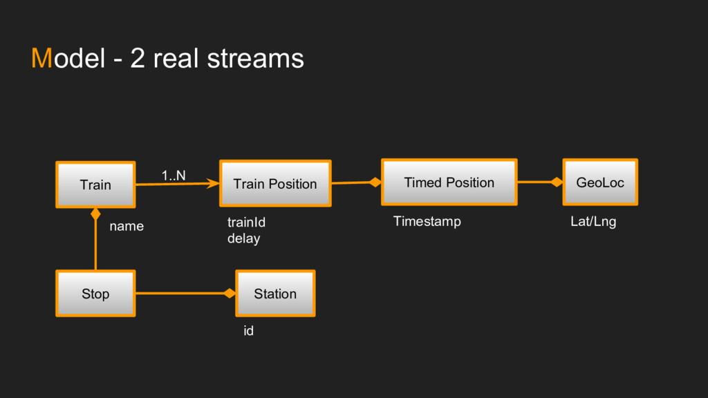 Model - 2 real streams Train Train Position Sto...