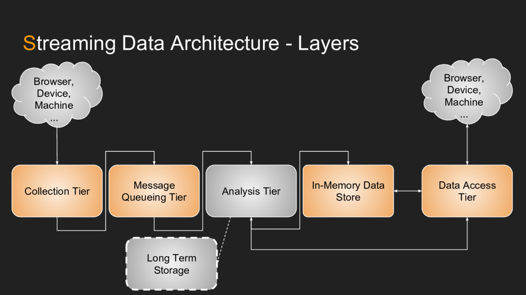 Streaming Data Architecture - Layers Collection...