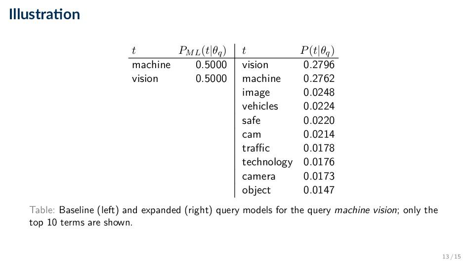 Illustra on t PML(t|θq) t P(t|θq) machine 0.500...