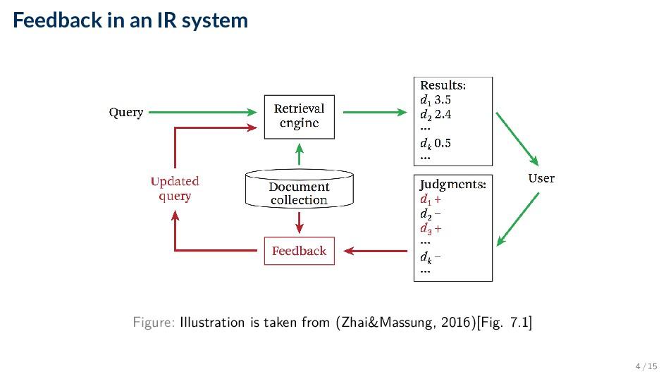 Feedback in an IR system Figure: Illustration i...