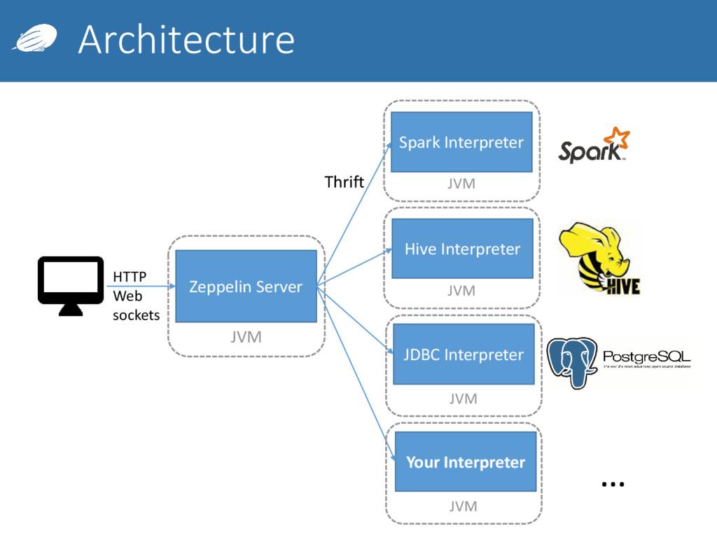 JVM Architecture Zeppelin Server Hive Interpret...