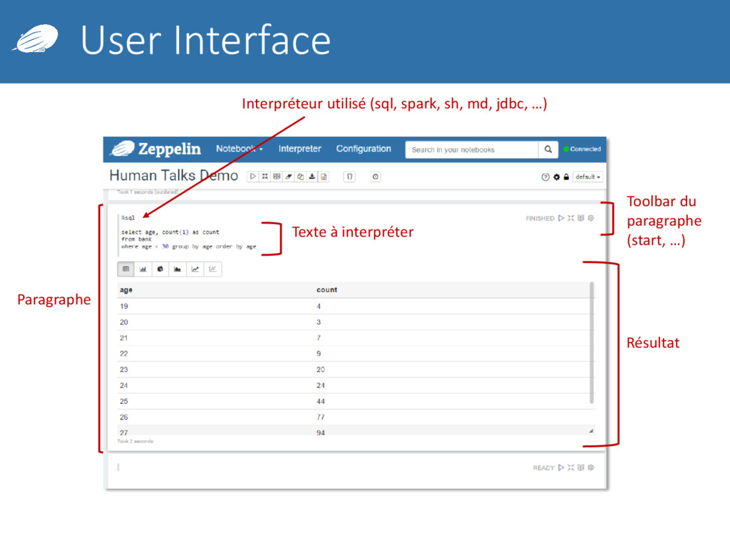 User Interface Paragraphe Interpréteur utilisé ...