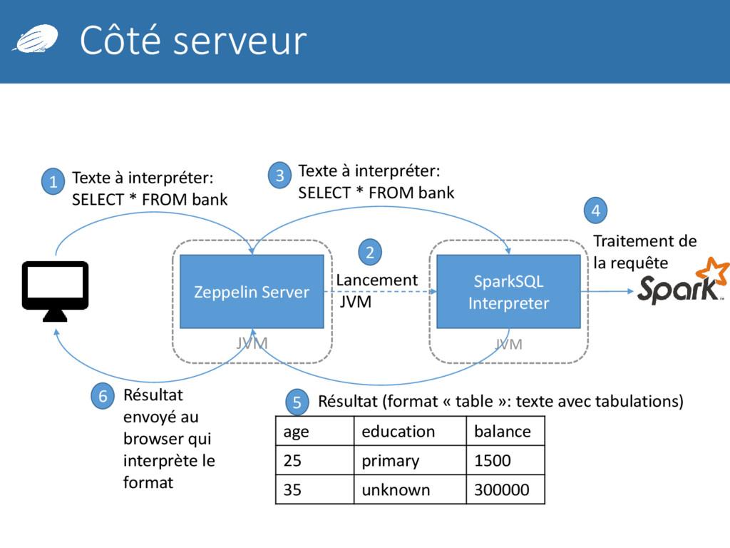 JVM Côté serveur Zeppelin Server SparkSQL Inter...