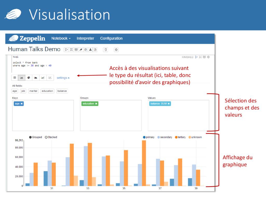 Visualisation Accès à des visualisations suivan...