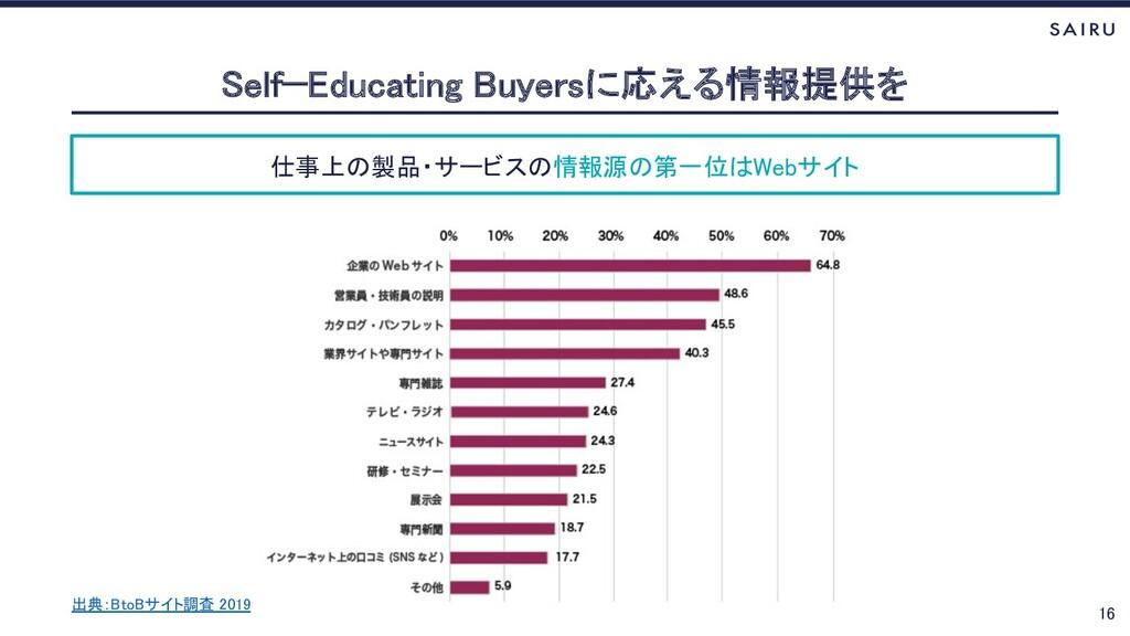 仕事上の製品・サービスの情報源の第一位はWebサイト Self−Educating Buyer...