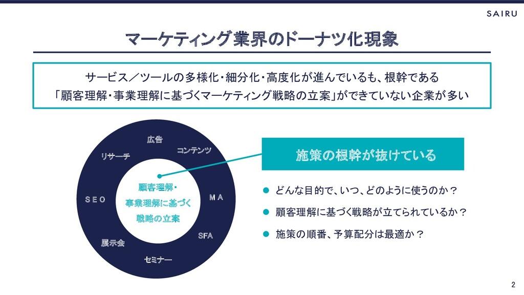 サービス/ツールの多様化・細分化・高度化が進んでいるも、根幹である 「顧客理解・事業理解に基づ...