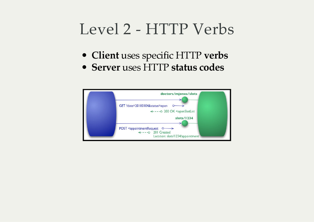 Level  2  -­‐‑  HTTP  Verbs Client   uses  spec...