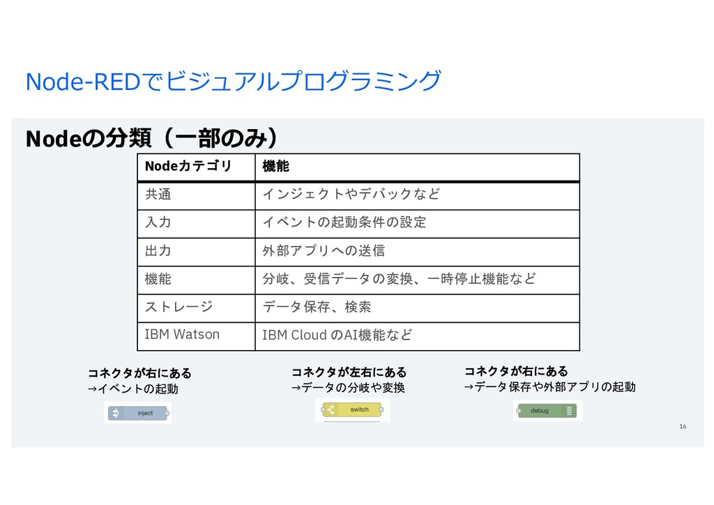 Node-REDでビジュアルプログラミング Nodeの分類(⼀部のみ) 16 Nodeカテゴリ...