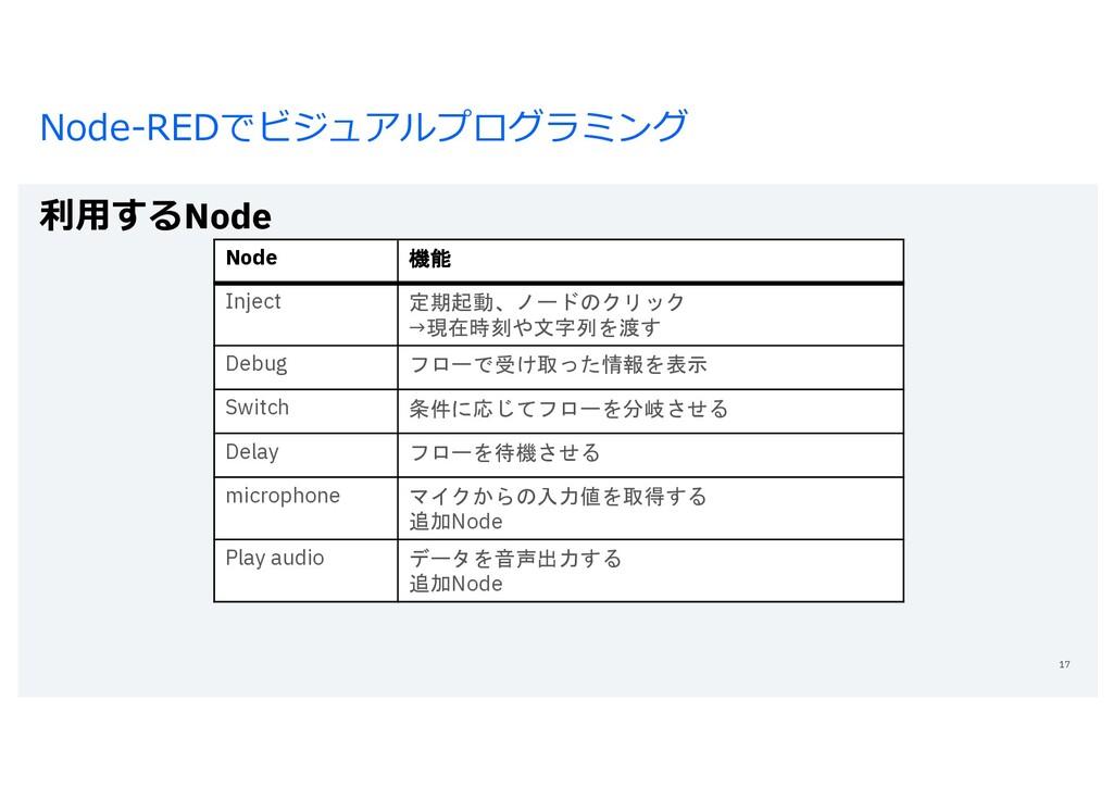 Node-REDでビジュアルプログラミング 利⽤するNode 17 Node 機能 Injec...