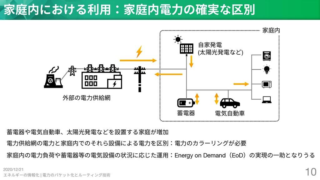 2020/12/21 エネルギーの情報化 | 電⼒のパケット化とルーティング技術 10 家庭内...