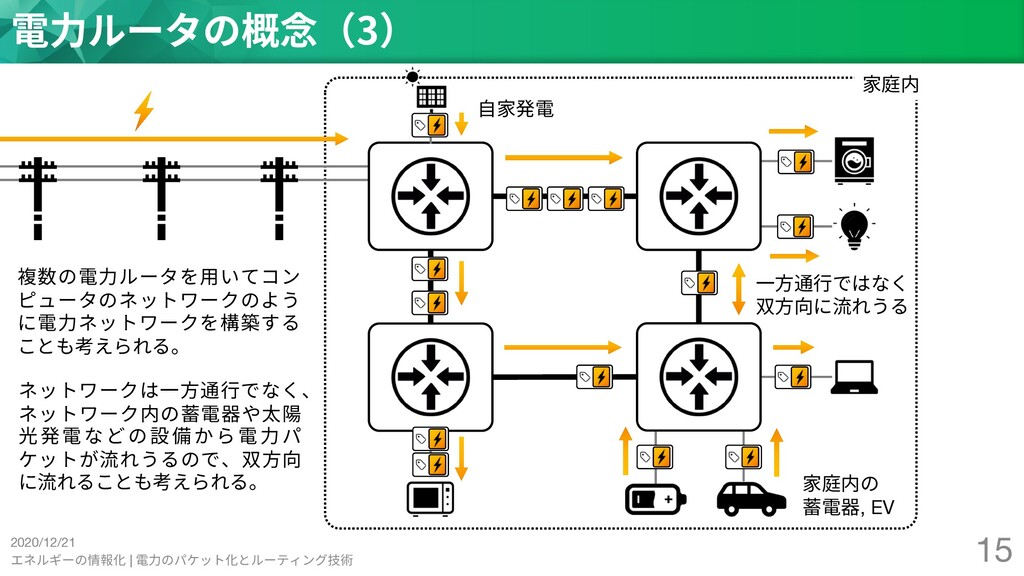 2020/12/21 エネルギーの情報化 | 電⼒のパケット化とルーティング技術 15 電⼒ル...
