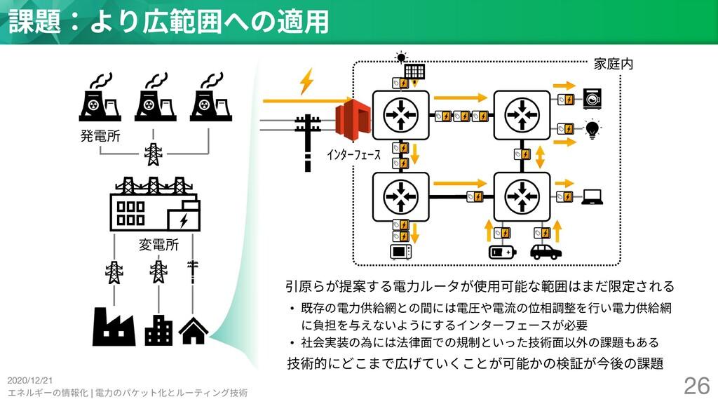 2020/12/21 エネルギーの情報化 | 電⼒のパケット化とルーティング技術 26 課題:...