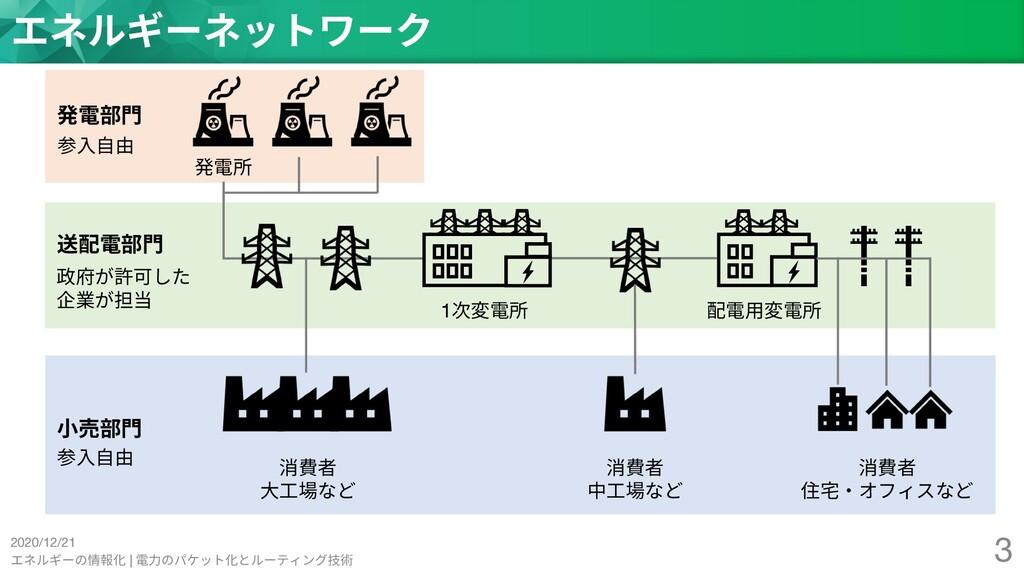 2020/12/21 エネルギーの情報化 | 電⼒のパケット化とルーティング技術 3 エネルギ...